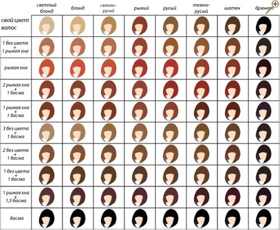 Таблица цветов: как получить оттенок хны
