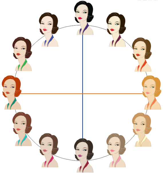 12 цветотипов внешности круг